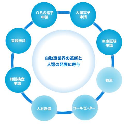 自動車業界の革新と人類の発展に寄与